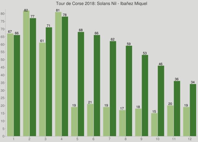 Tour de Corse 2018: Solans Nil - Ibañez Miquel