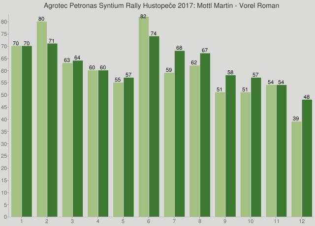 Agrotec Petronas Syntium Rally Hustopeče 2017: Mottl Martin - Vorel Roman
