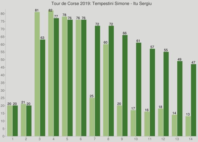 Tour de Corse 2019: Tempestini Simone - Itu Sergiu