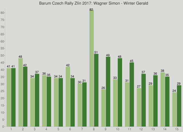 Barum Czech Rally Zlín 2017: Wagner Simon - Winter Gerald