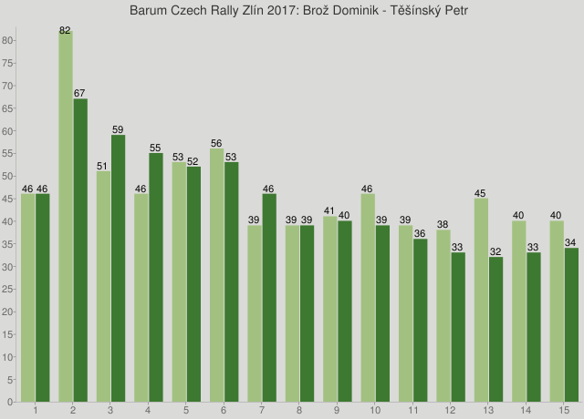 Barum Czech Rally Zlín 2017: Brož Dominik - Těšínský Petr