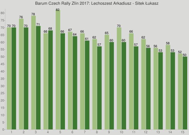 Barum Czech Rally Zlín 2017: Lechoszest Arkadiusz - Sitek Łukasz