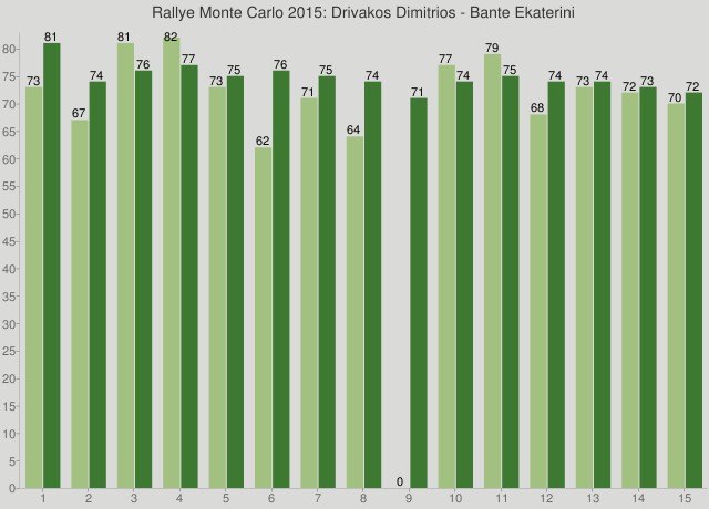 Rallye Monte Carlo 2015: Drivakos Dimitrios - Bante Ekaterini
