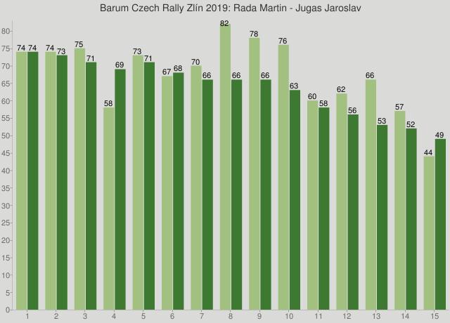 Barum Czech Rally Zlín 2019: Rada Martin - Jugas Jaroslav