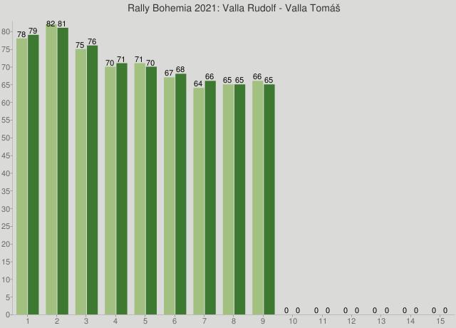 Rally Bohemia 2021: Valla Rudolf - Valla Tomáš
