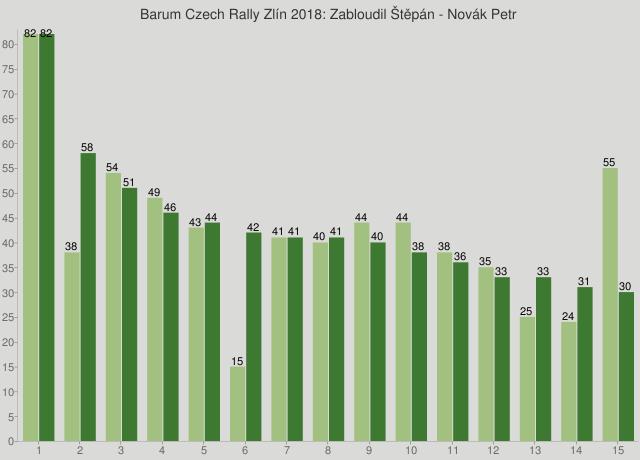 Barum Czech Rally Zlín 2018: Zabloudil Štěpán - Novák Petr