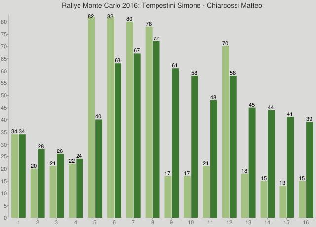 Rallye Monte Carlo 2016: Tempestini Simone - Chiarcossi Matteo