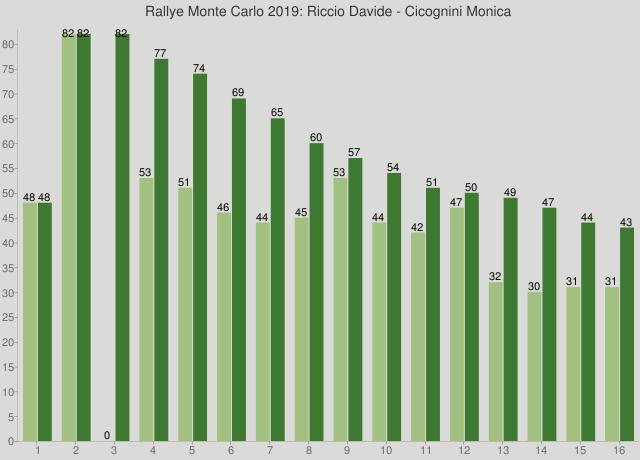 Rallye Monte Carlo 2019: Riccio Davide - Cicognini Monica