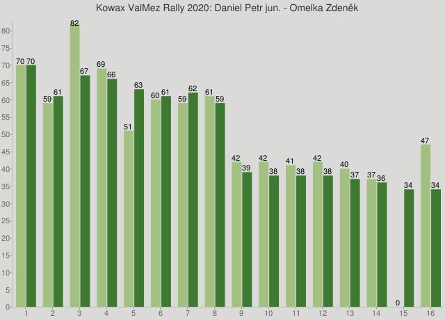 Kowax ValMez Rally 2020: Daniel Petr jun. - Omelka Zdeněk