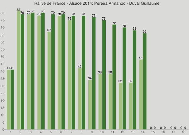 Rallye de France - Alsace 2014: Pereira Armando - Duval Guillaume