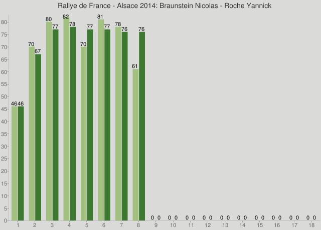Rallye de France - Alsace 2014: Braunstein Nicolas - Roche Yannick
