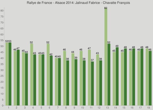 Rallye de France - Alsace 2014: Jalinaud Fabrice - Chavatte François