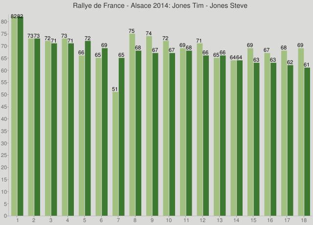 Rallye de France - Alsace 2014: Jones Tim - Jones Steve
