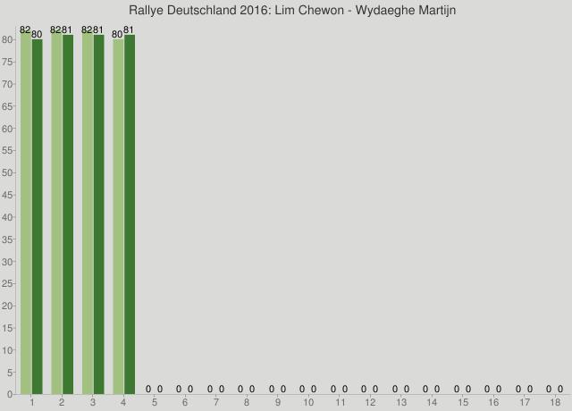 Rallye Deutschland 2016: Lim Chewon - Wydaeghe Martijn