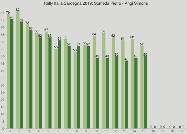 Rally Italia Sardegna 2019: Someda Pietro - Angi Simone