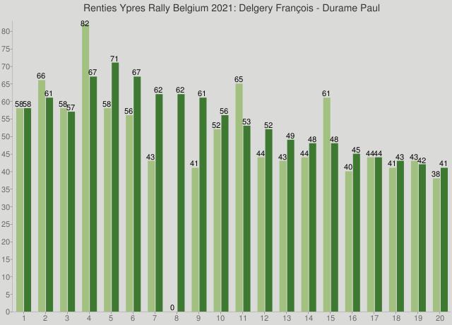 Renties Ypres Rally Belgium 2021: Delgery François - Durame Paul