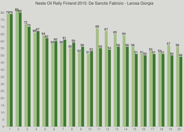 Neste Oil Rally Finland 2015: De Sanctis Fabrizio - Larosa Giorgia