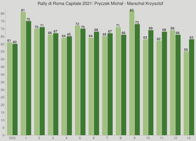 Rally di Roma Capitale 2021: Pryczek Michał - Marschal Krzysztof