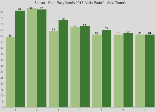 Bonver - Partr Rally Vsetín 2017: Valla Rudolf - Valla Tomáš