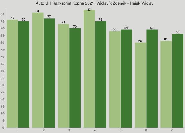 Auto UH Rallysprint Kopná 2021: Václavík Zdeněk - Hájek Václav