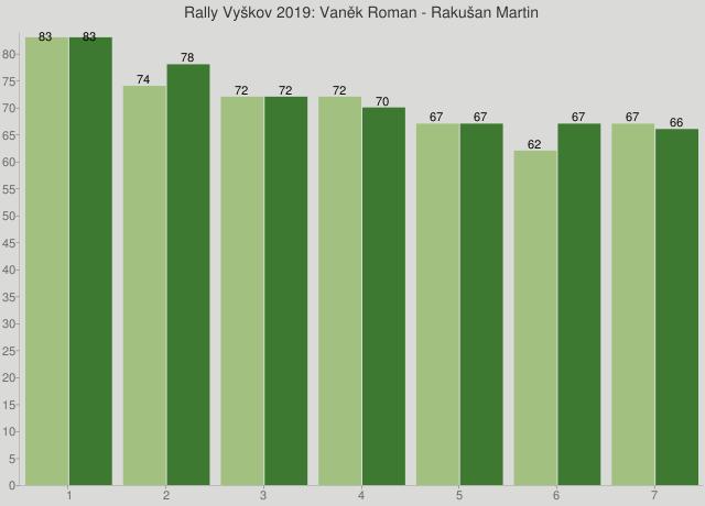 Rally Vyškov 2019: Vaněk Roman - Rakušan Martin