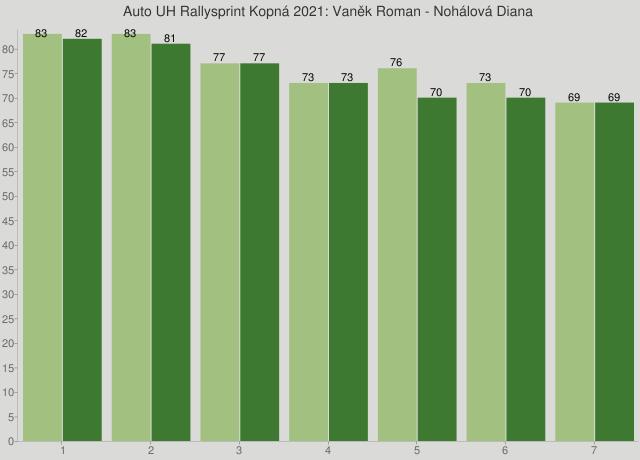 Auto UH Rallysprint Kopná 2021: Vaněk Roman - Nohálová Diana