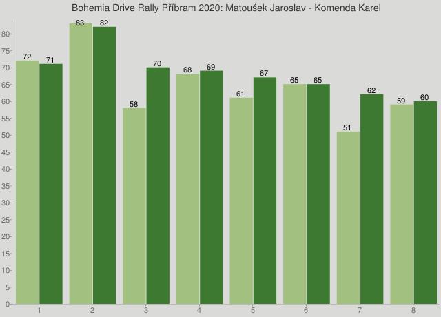 Bohemia Drive Rally Příbram 2020: Matoušek Jaroslav - Komenda Karel