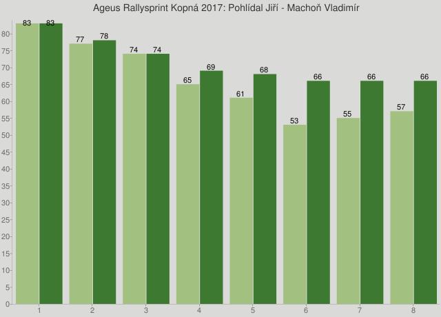 Ageus Rallysprint Kopná 2017: Pohlídal Jiří - Machoň Vladimír