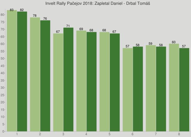 Invelt Rally Pačejov 2018: Zapletal Daniel - Drbal Tomáš