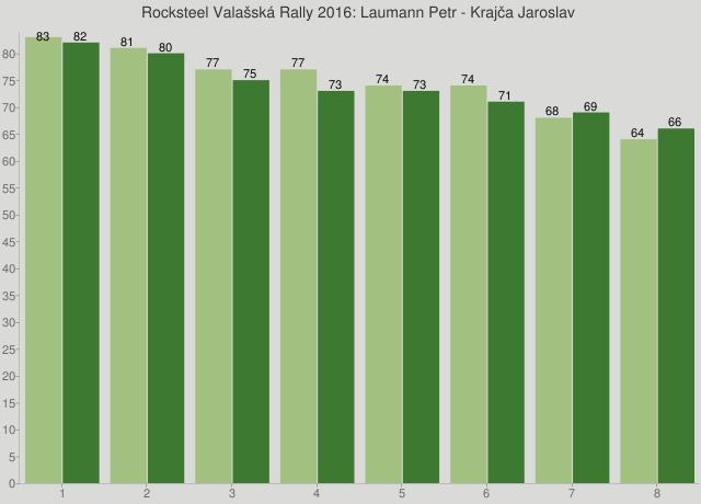 Rocksteel Valašská Rally 2016: Laumann Petr - Krajča Jaroslav