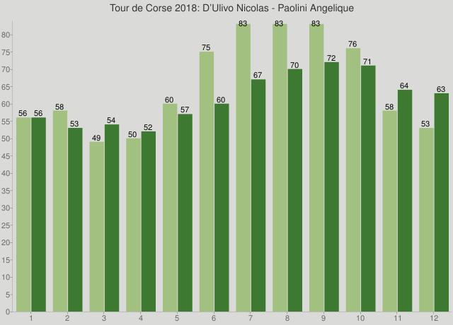 Tour de Corse 2018: D'Ulivo Nicolas - Paolini Angelique