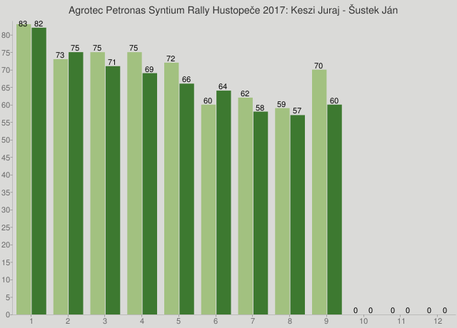 Agrotec Petronas Syntium Rally Hustopeče 2017: Keszi Juraj - Šustek Ján