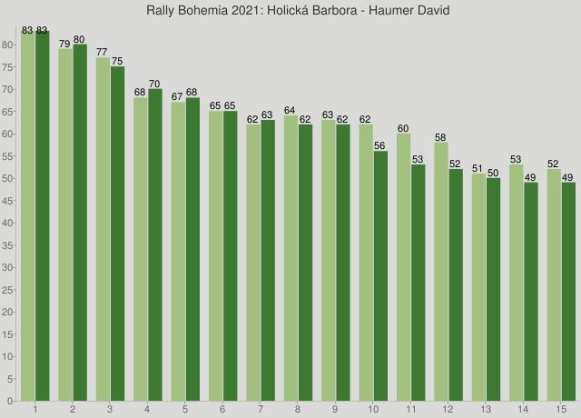 Rally Bohemia 2021: Holická Barbora - Haumer David