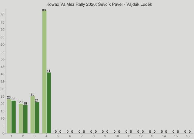Kowax ValMez Rally 2020: Ševčík Pavel - Vajdák Luděk