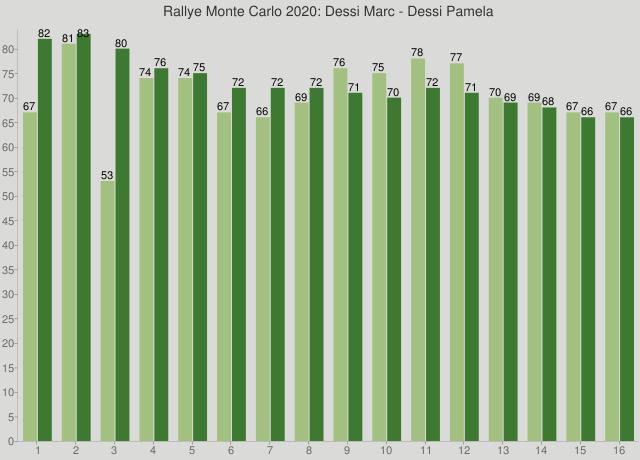 Rallye Monte Carlo 2020: Dessi Marc - Dessi Pamela