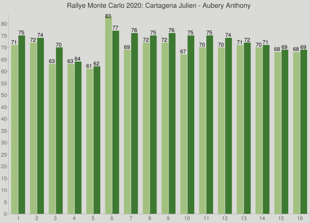 Rallye Monte Carlo 2020: Cartagena Julien - Aubery Anthony