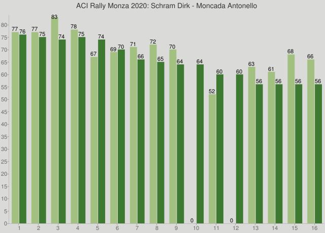 ACI Rally Monza 2020: Schram Dirk - Moncada Antonello