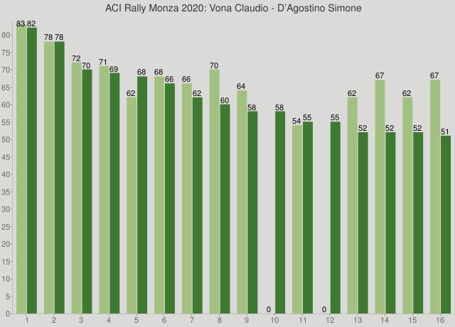 ACI Rally Monza 2020: Vona Claudio - D'Agostino Simone