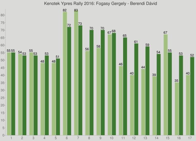Kenotek Ypres Rally 2016: Fogasy Gergely - Berendi Dávid