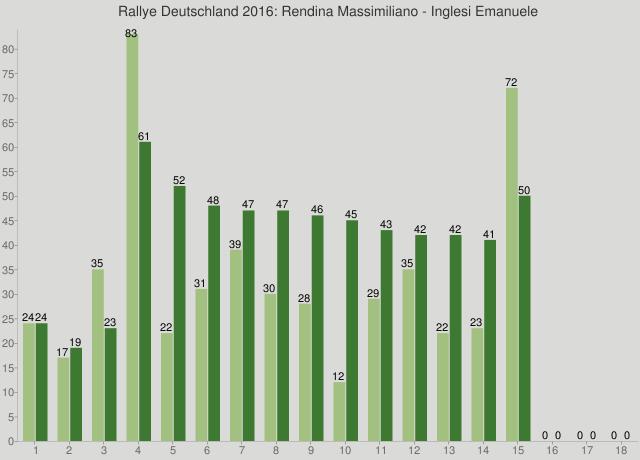 Rallye Deutschland 2016: Rendina Massimiliano - Inglesi Emanuele