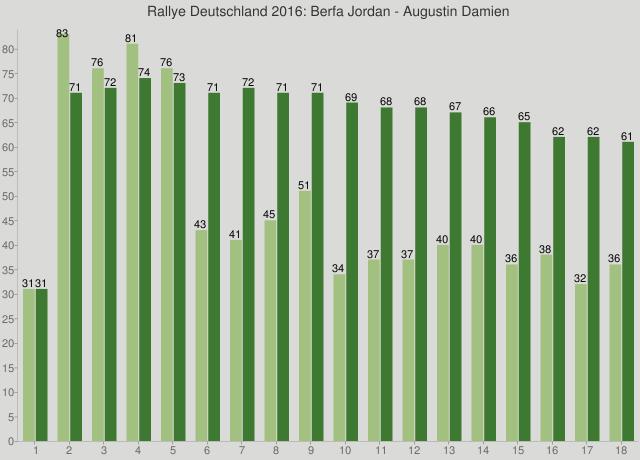 Rallye Deutschland 2016: Berfa Jordan - Augustin Damien