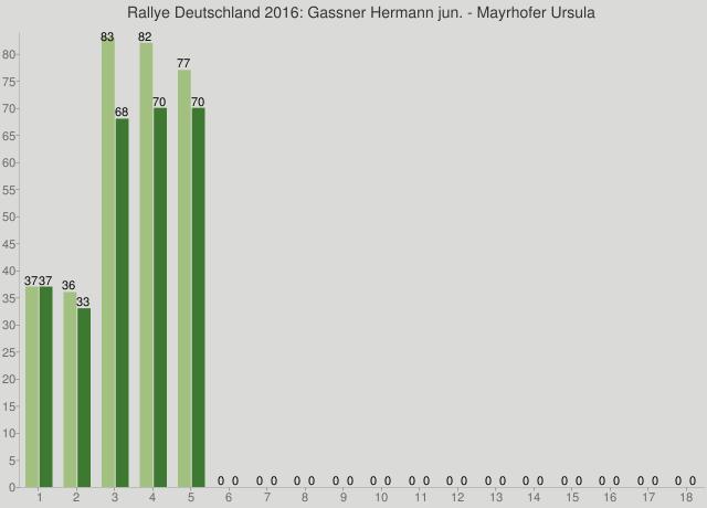 Rallye Deutschland 2016: Gassner Hermann jun. - Mayrhofer Ursula
