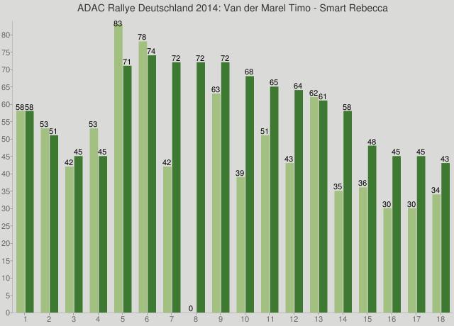 ADAC Rallye Deutschland 2014: Van der Marel Timo - Smart Rebecca