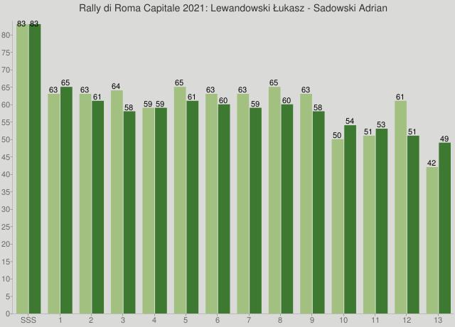 Rally di Roma Capitale 2021: Lewandowski Łukasz - Sadowski Adrian