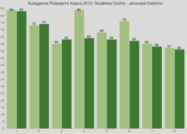 Autogames Rallysprint Kopná 2012: Studénka Ondřej - Janovská Kateřina