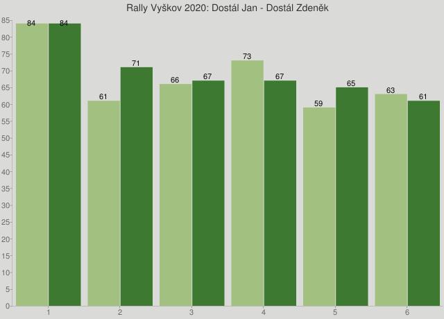 Rally Vyškov 2020: Dostál Jan - Dostál Zdeněk