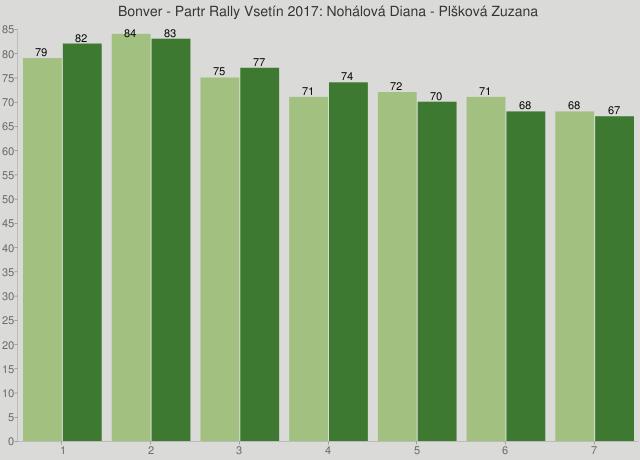 Bonver - Partr Rally Vsetín 2017: Nohálová Diana - Plšková Zuzana