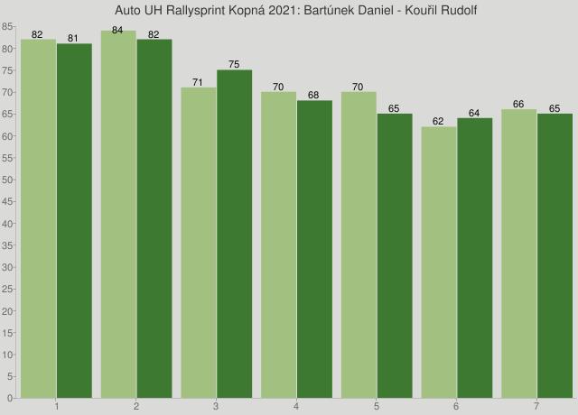 Auto UH Rallysprint Kopná 2021: Bartúnek Daniel - Kouřil Rudolf