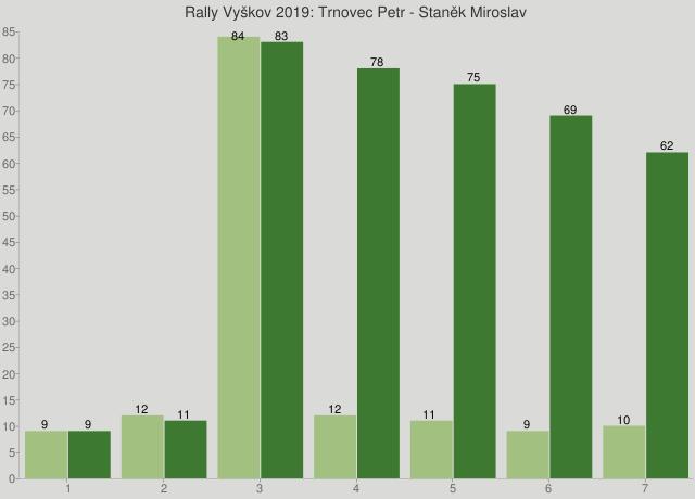 Rally Vyškov 2019: Trnovec Petr - Staněk Miroslav