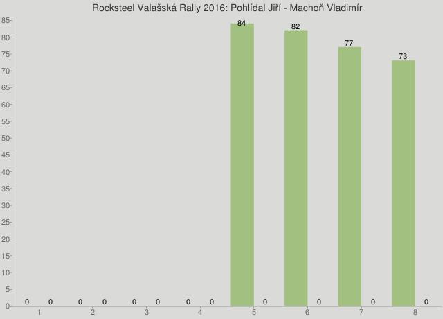 Rocksteel Valašská Rally 2016: Pohlídal Jiří - Machoň Vladimír